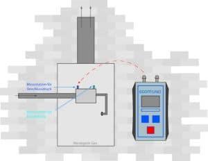 ecom-UNO - Differenzdruckmessgerät Differenzdruck