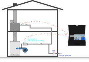 ecom-DP3 - Vollautomatisches Druckmessgerät Gasleitungsprüfung